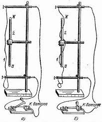 Полосовой магнит и проводник с током