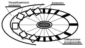 Схема рабочего колеса