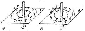 Изменение направления магнитно-силовых линий