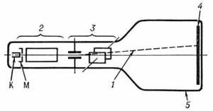 Отклонение пучка электронов в МП