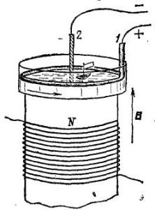 Вращение электролита в магнитном поле