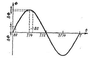 График изменения магнитного потока