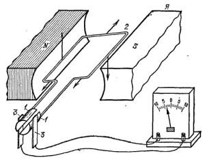Индукционный ток и его получение в электрогенераторе