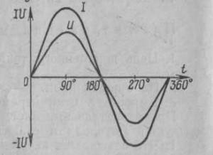 График изменение тока и напряжения от времени