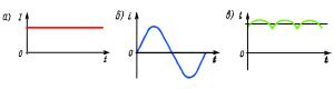 Графики зависимости переменного и постоянного тока от времени