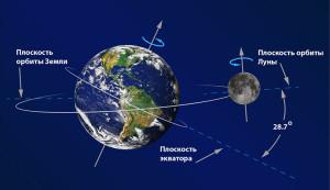 Земля на орбите