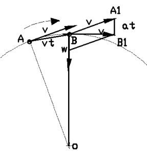 движение точки по окружности